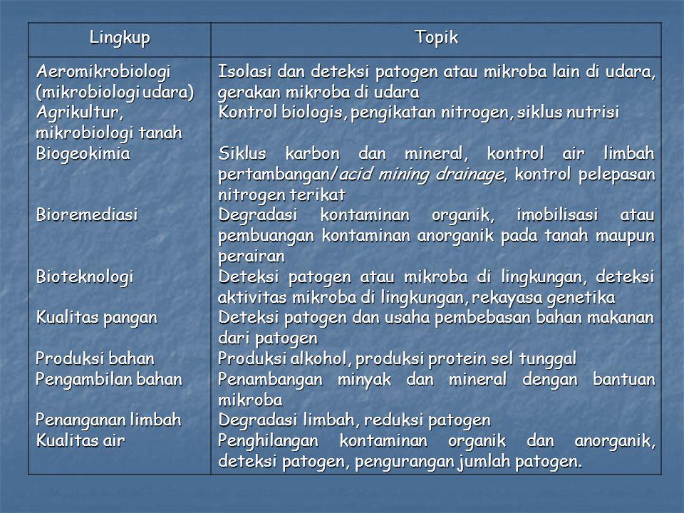 LingkupTopik Aeromikrobiologi (mikrobiologi udara) Agrikultur, mikrobiologi tanah BiogeokimiaBioremediasiBioteknologi Kualitas pangan Produksi bahan P