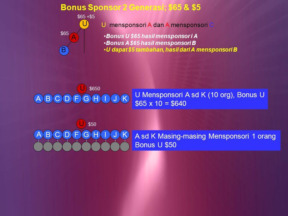 U A B Bonus Sponsor 2 Generasi; $65 & $5 $65 Bonus U $65 hasil mensponsor i A Bonus A $65 hasil mensponsori B U dapat $5 tambahan, hasil dari A mensponsori B $65 +$5 U mensponsori A dan A mensponsori C U DFGHIJABCK U Mensponsori A sd K (10 org), Bonus U $65 x 10 = $640 $650 DFGHIJBCK A U $50 A sd K Masing-masing Mensponsori 1 orang Bonus U $50