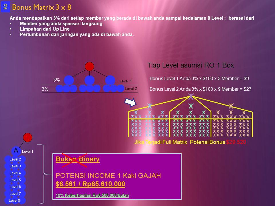 Anda mendapatkan 3% dari setiap member yang berada di bawah anda sampai kedalaman 8 Level ; berasal dari Member yang anda sponsori langsung Limpahan dari Up Line Pertumbuhan dari jaringan yang ada di bawah anda.