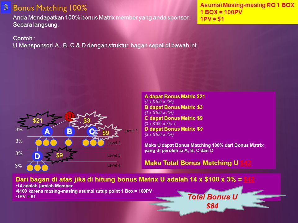 Bonus Matching 100% Anda Mendapatkan 100% bonus Matrix member yang anda sponsori Secara langsung. Contoh : U Mensponsori A, B, C & D dengan struktur b