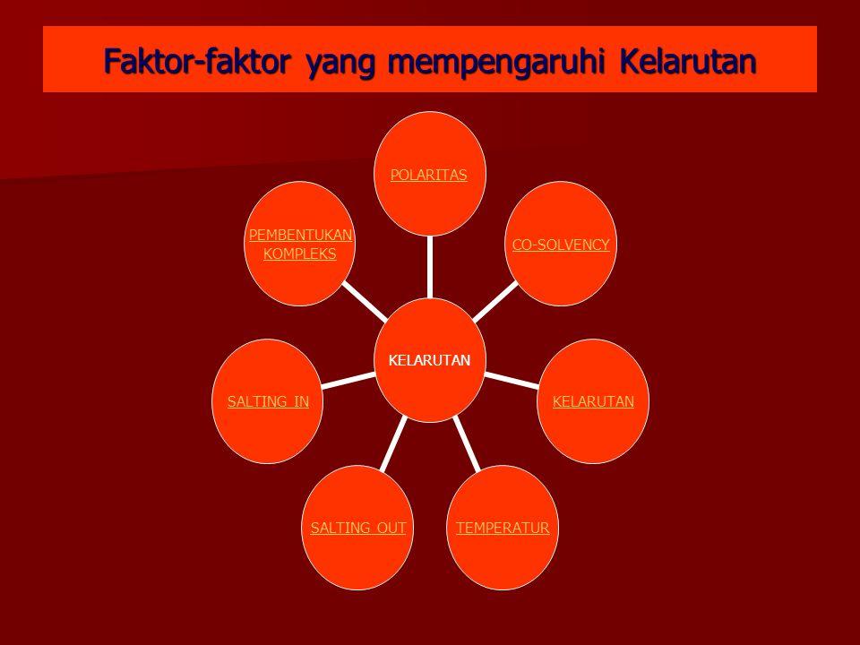 Faktor-faktor yang mempengaruhi Kelarutan KELARUTAN POLARITASCO-SOLVENCYKELARUTANTEMPERATURSALTING OUTSALTING IN PEMBENTUKAN KOMPLEKS