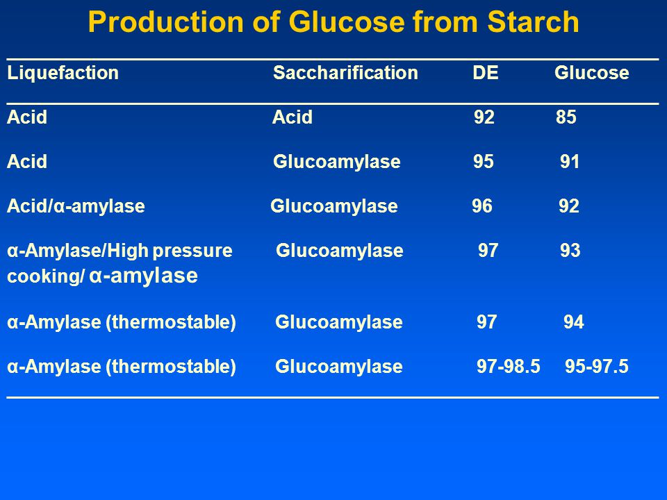 Production of Glucose from Starch _______________________________________________________________ Liquefaction Saccharification DE Glucose ___________