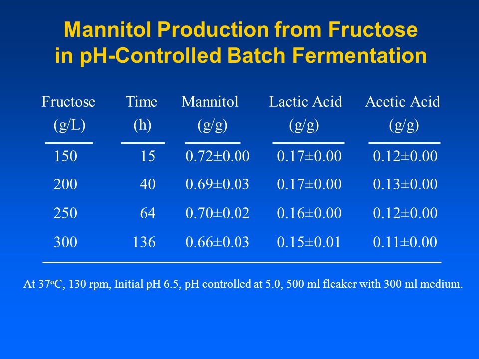 Mannitol Production from Fructose in pH-Controlled Batch Fermentation Fructose (g/L) 150 200 250 300 At 37 o C, 130 rpm, Initial pH 6.5, pH controlled