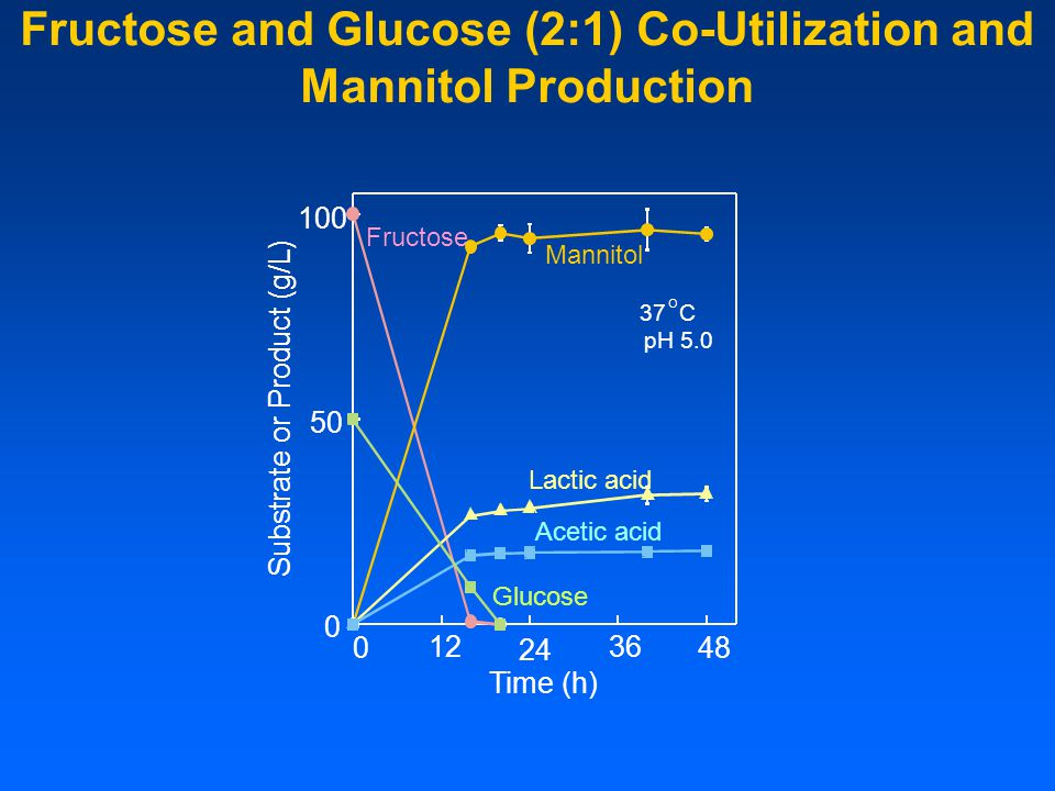 Fructose and Glucose (2:1) Co-Utilization and Mannitol Production 0 0 50 100 24 3612 Fructose Glucose Mannitol Lactic acid Acetic acid 37 C pH 5.0 O 4