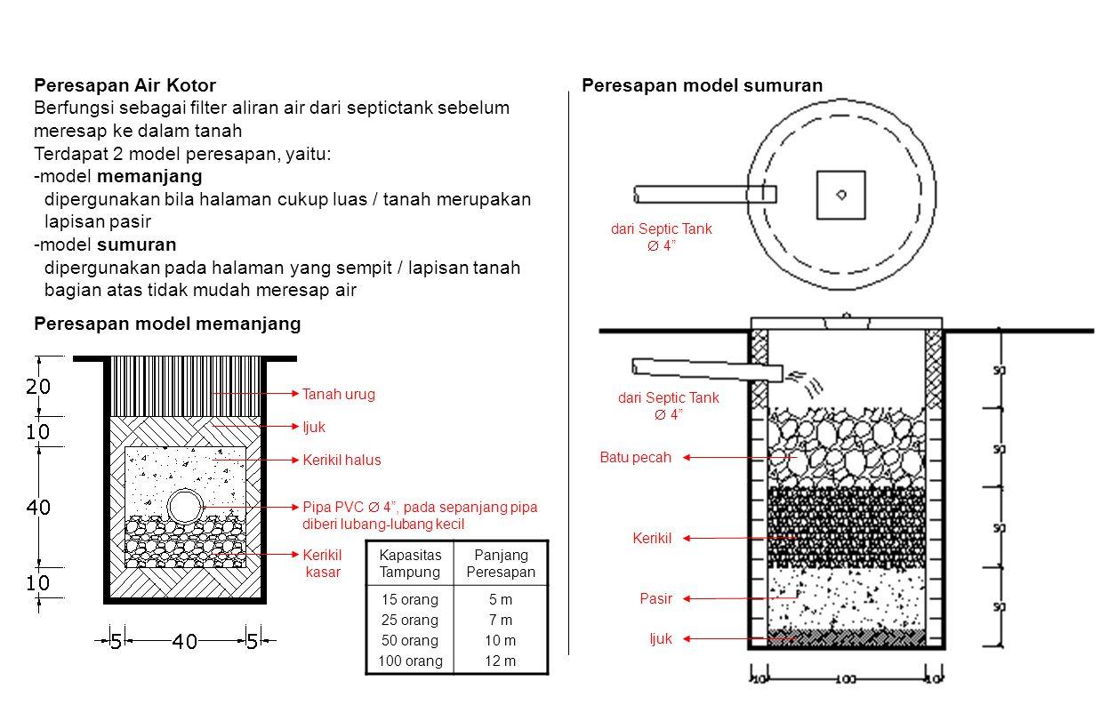 Peresapan Air Kotor Berfungsi sebagai filter aliran air dari septictank sebelum meresap ke dalam tanah Terdapat 2 model peresapan, yaitu: -model meman