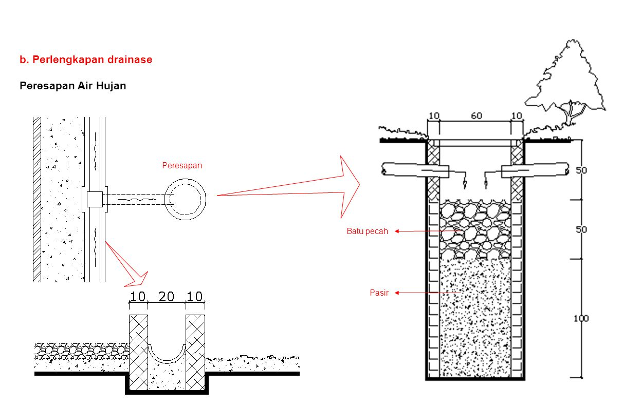 Pelat beton Pipa hawa  2 dari WC ke Peresapan proses penghancuran disposal Contoh penentuan dimensi ruang penghancur : Kebutuhan air/orang/hari = 25 liter Kotoran hancur dalam waktu = 3 hari Tinggi air dalam septic tank (T) = 150 cm =1,5 m Volume air (V) = 15 x 25 x 3 = 1125 liter = 1,125 m³ Misal direncanakan panjang ruang (P) = 1 m maka lebar ruang (L) = _V_ = 1,125 = 0,75 m T.P 1,5.1 Kapasitas Tampung Dimensi dalam cm TPL 15 orang 25 orang 50 orang 100 orang 150 orang 200 orang 150 100 150 250 300 400 75 100 120 150 T P L L Septic Tank Berfungsi sebagai tempat proses pengahancuran disposal padat secara biologis / dibantu bakteri pembusuk