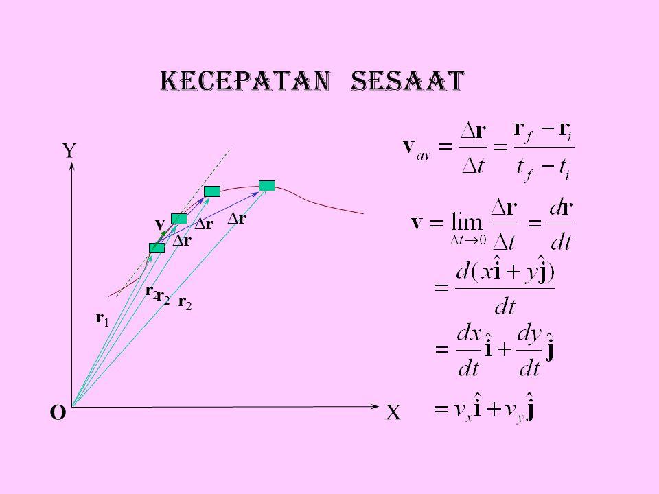 KECEPATAN rata-rata O riri rr rfrf Y X