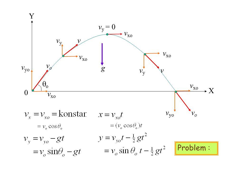 GERAK PELURU Asumsi-asumsi :  Selama bergerak percepatan gravitasi, g, adalah konstan dan arahnya ke bawah  Pengaruh gesekan udara dapat diabaikan 