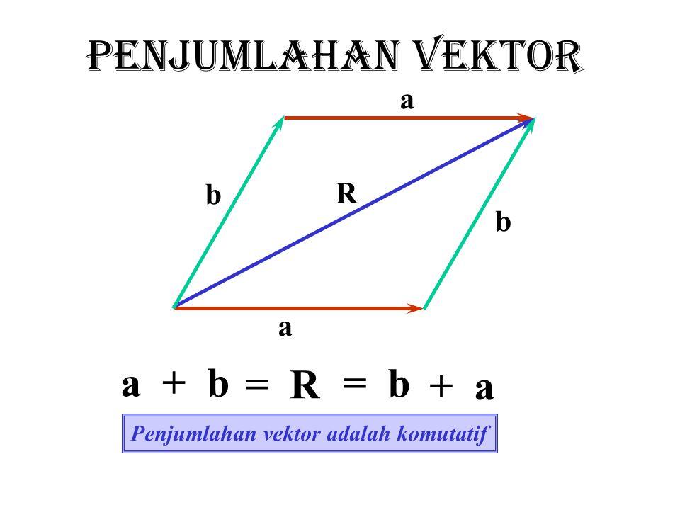 X Y O ayay a axax a a VEKTOR SATUAN - Menunjukkan satu arah tertentu - Panjangnya satu satuan - Tak berdimensi - Saling tegak lurus (ortogonal)