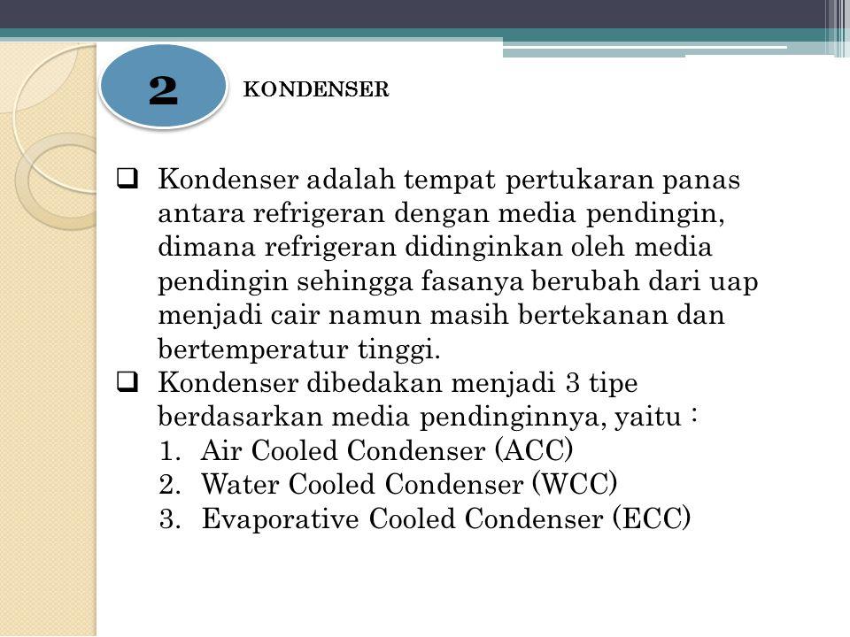 2 2 KONDENSER  Kondenser adalah tempat pertukaran panas antara refrigeran dengan media pendingin, dimana refrigeran didinginkan oleh media pendingin