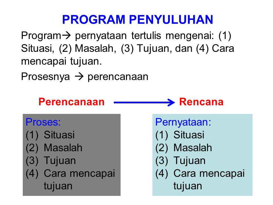 PROGRAM PENYULUHAN Program  pernyataan tertulis mengenai: (1) Situasi, (2) Masalah, (3) Tujuan, dan (4) Cara mencapai tujuan. Prosesnya  perencanaan
