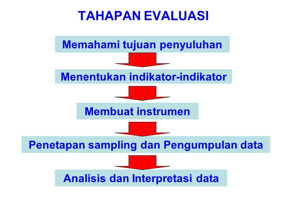 TAHAPAN EVALUASI Memahami tujuan penyuluhan Menentukan indikator-indikator Membuat instrumen Penetapan sampling dan Pengumpulan data Analisis dan Inte