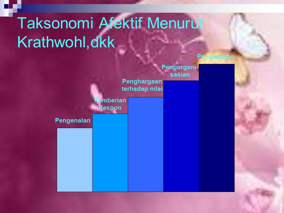 Taksonomi Afektif Menurut Krathwohl,dkk Pengenalan Pemberian Respon Penghargaan terhadap nilai Pengorgani- sasian Pengamatan