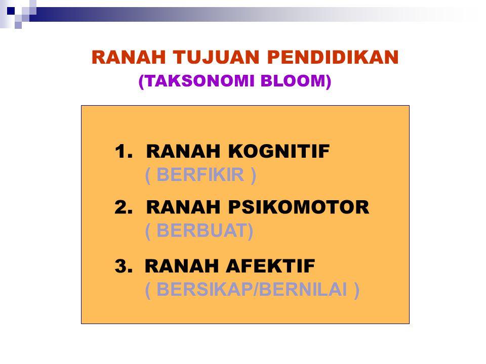 RANAH TUJUAN PENDIDIKAN 1.RANAH KOGNITIF ( BERFIKIR ) 2.