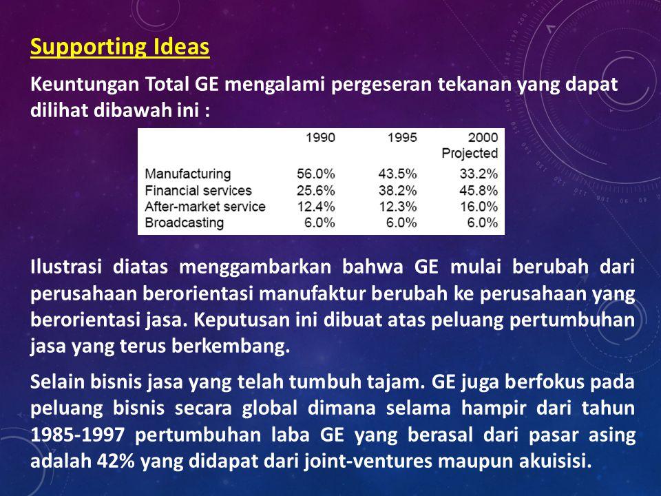 Supporting Ideas Keuntungan Total GE mengalami pergeseran tekanan yang dapat dilihat dibawah ini : Ilustrasi diatas menggambarkan bahwa GE mulai berubah dari perusahaan berorientasi manufaktur berubah ke perusahaan yang berorientasi jasa.