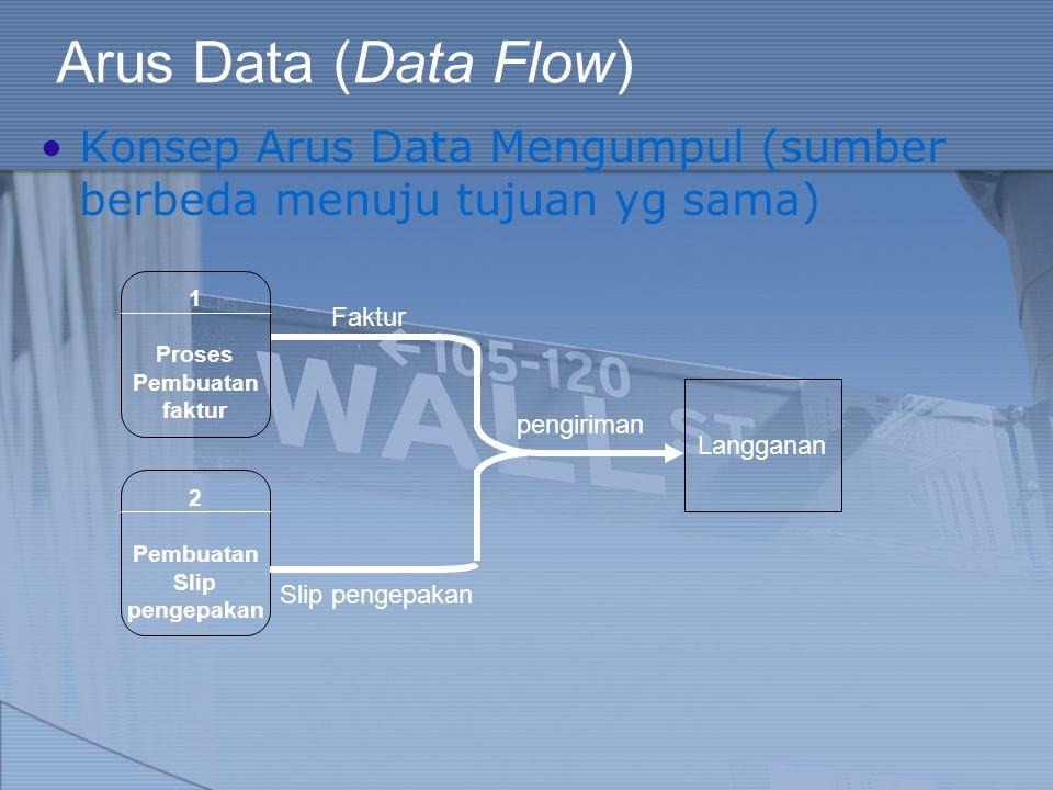 Arus Data (Data Flow) Konsep Arus Data Mengumpul (sumber berbeda menuju tujuan yg sama) Langganan pengiriman 1 Proses Pembuatan faktur Faktur 2 Pembua