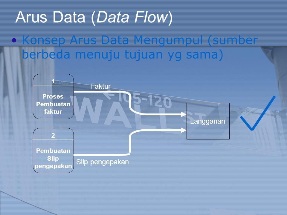 Arus Data (Data Flow) Konsep Arus Data Mengumpul (sumber berbeda menuju tujuan yg sama) Langganan 1 Proses Pembuatan faktur Faktur 2 Pembuatan Slip pe