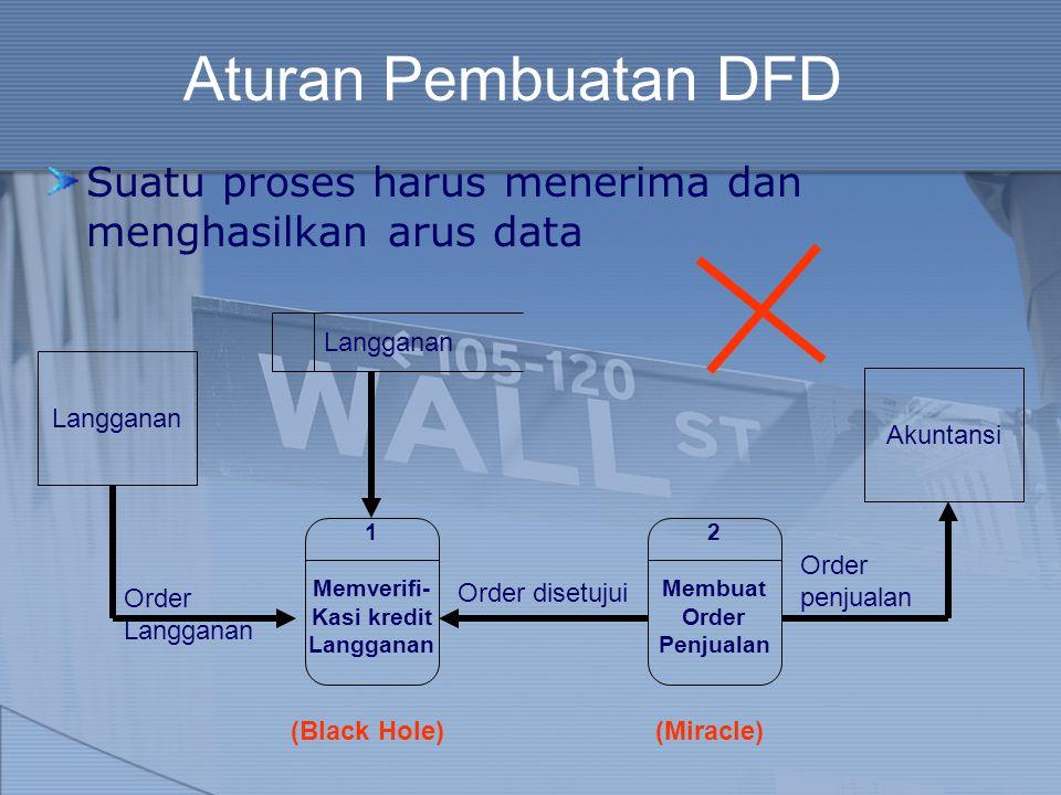 Aturan Pembuatan DFD Suatu proses harus menerima dan menghasilkan arus data Langganan Order Langganan 1 Memverifi- Kasi kredit Langganan Order disetuj