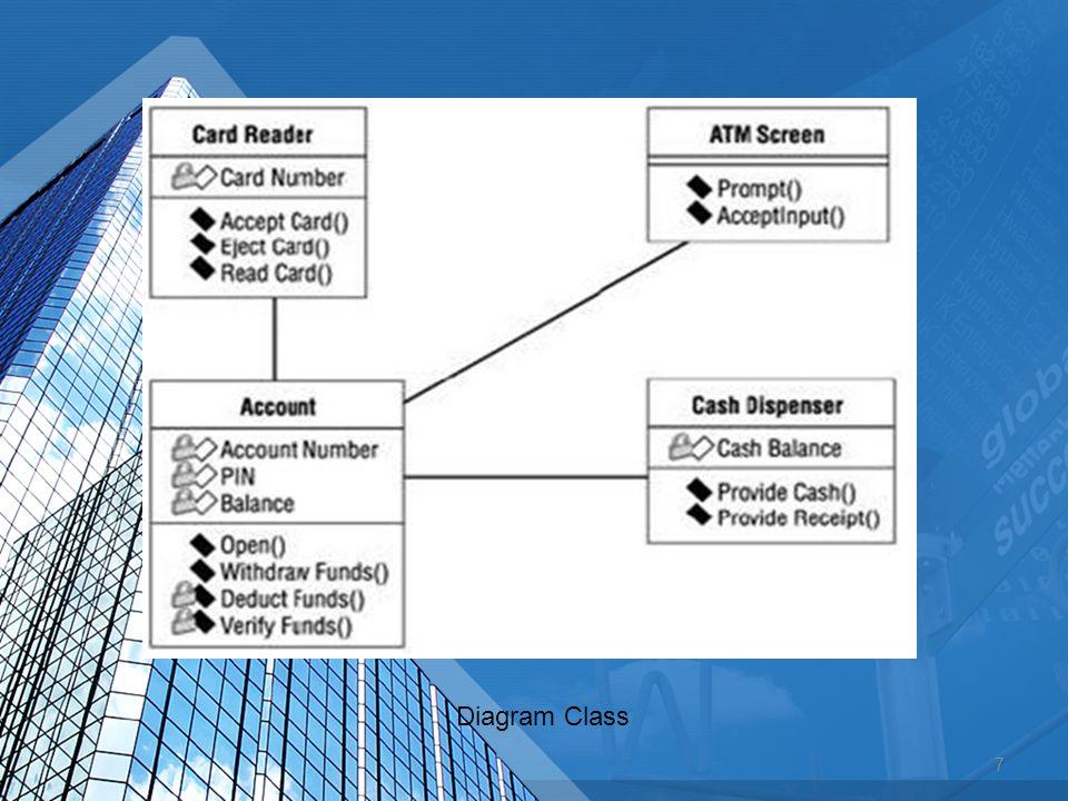 Arus Data (Data Flow) Konsep Arus Data Mengumpul (sumber berbeda menuju tujuan yg sama) Langganan pengiriman 1 Proses Pembuatan faktur Faktur 2 Pembuatan Slip pengepakan Slip pengepakan