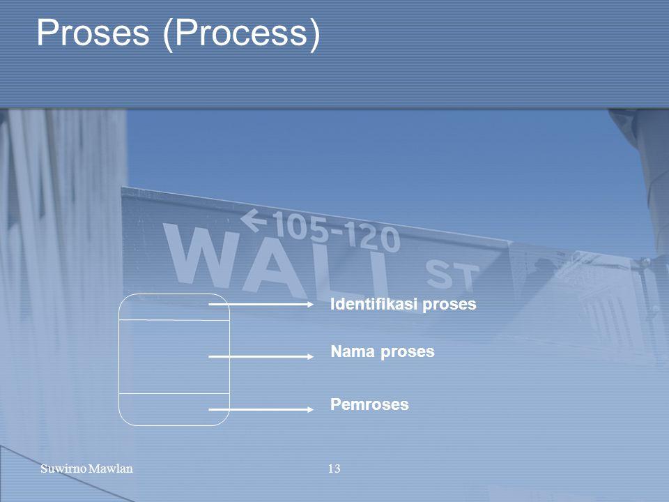 Suwirno Mawlan13 Proses (Process) Identifikasi proses Nama proses Pemroses