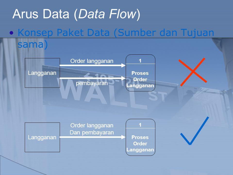 Arus Data (Data Flow) Konsep Paket Data (Sumber dan Tujuan sama) Langganan Order langganan 1 Proses Order Langganan pembayaran Langganan Order langgan
