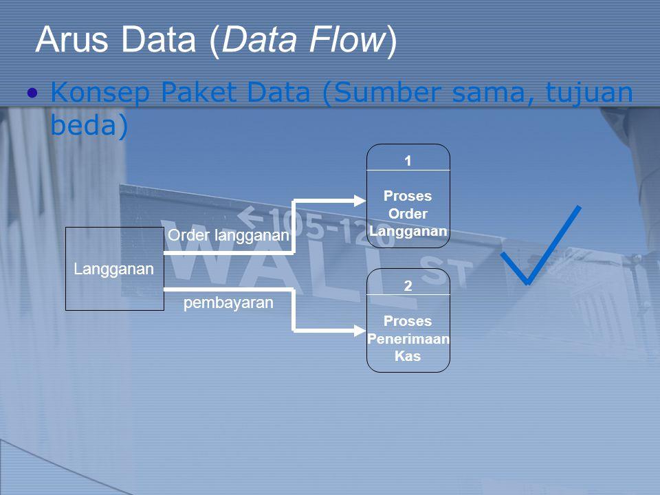 Arus Data (Data Flow) Konsep Paket Data (Sumber sama, tujuan beda) Langganan Order langganan 1 Proses Order Langganan pembayaran 2 Proses Penerimaan K