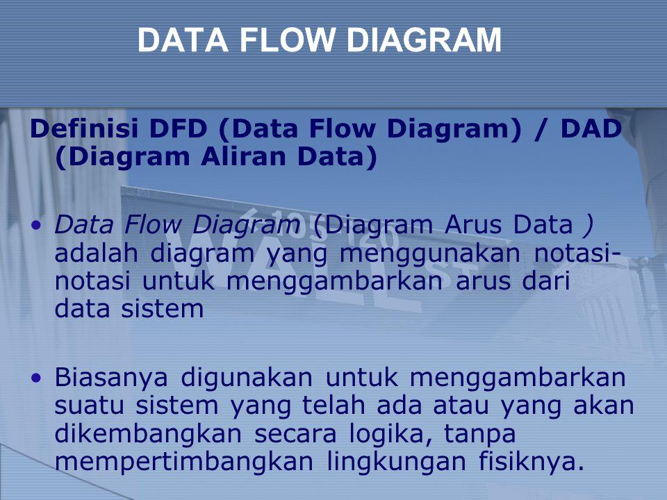Simbol dan Komponen Dalam DFD Ada 4 komponen di dalam DFD: External Entity (Kesatuan Luar) atau Boundary (Batas sistem) Data Flow (Arus Data) Process (Proses) Data Store (Simpanan Data)