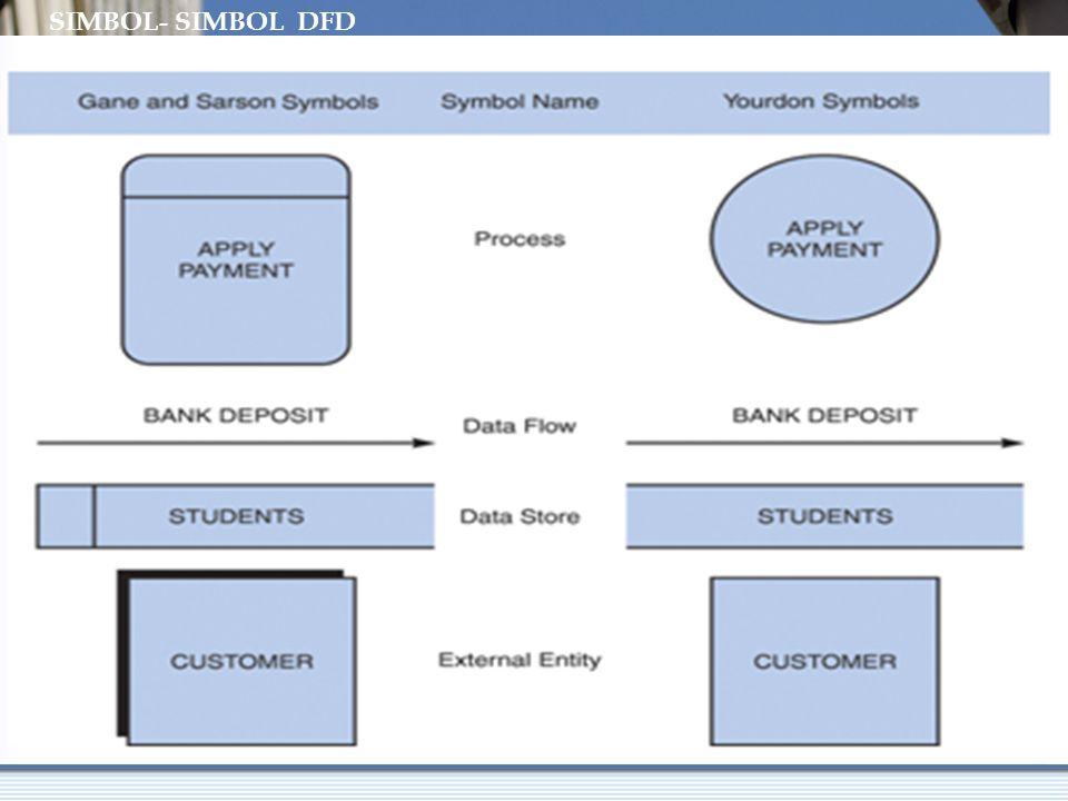 Simpanan Data (Data Store) 5.Bila proses melakukan keduanya, maka gambar yang bisa dibuat: Menggunakan sebuah garis panah 2 arah Menggunakan arus data terpisah 1 Memeriksa dan meru- bah data barang D1 Persediaan barang penjualan 1 Memeriksa dan meru- bah data barang D1 Persediaan barang Status barang penjualan
