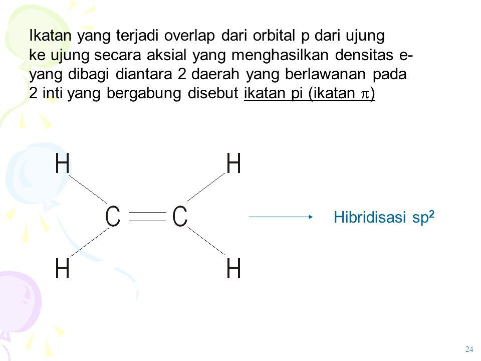 Ikatan yang terjadi overlap dari orbital p dari ujung ke ujung secara aksial yang menghasilkan densitas e- yang dibagi diantara 2 daerah yang berlawan