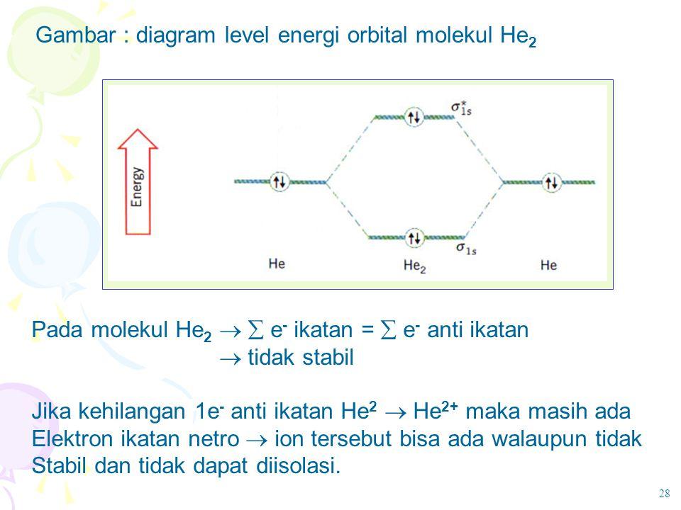 Gambar : diagram level energi orbital molekul He 2 Pada molekul He 2   e - ikatan =  e - anti ikatan  tidak stabil Jika kehilangan 1e - anti ikata