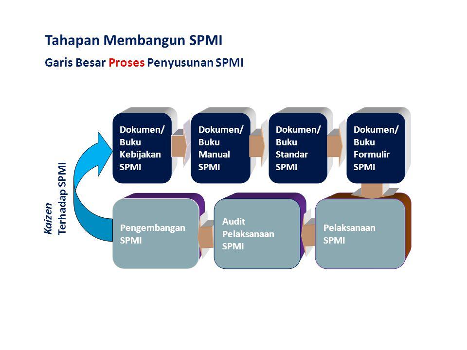Pengembangan SPMI Audit Pelaksanaan SPMI Pelaksanaan SPMI Garis Besar Proses Penyusunan SPMI Dokumen/ Buku Kebijakan SPMI Dokumen/ Buku Manual SPMI Do