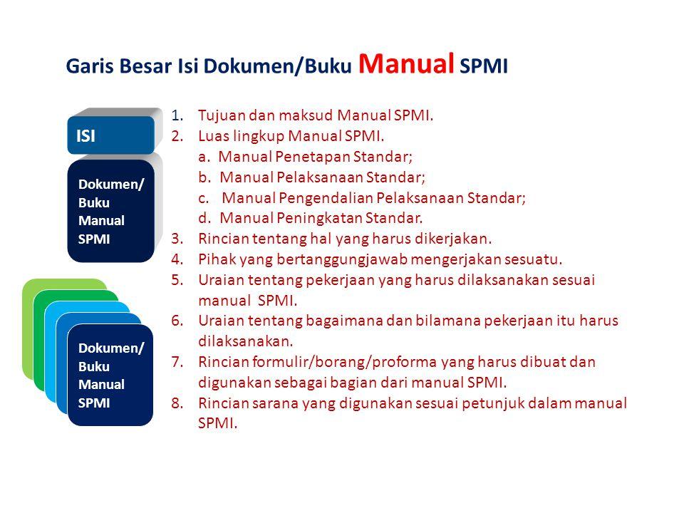 Dokumen/ Buku Manual SPMI Garis Besar Isi Dokumen/Buku Manual SPMI 1. Tujuan dan maksud Manual SPMI. 2.Luas lingkup Manual SPMI. a. Manual Penetapan S
