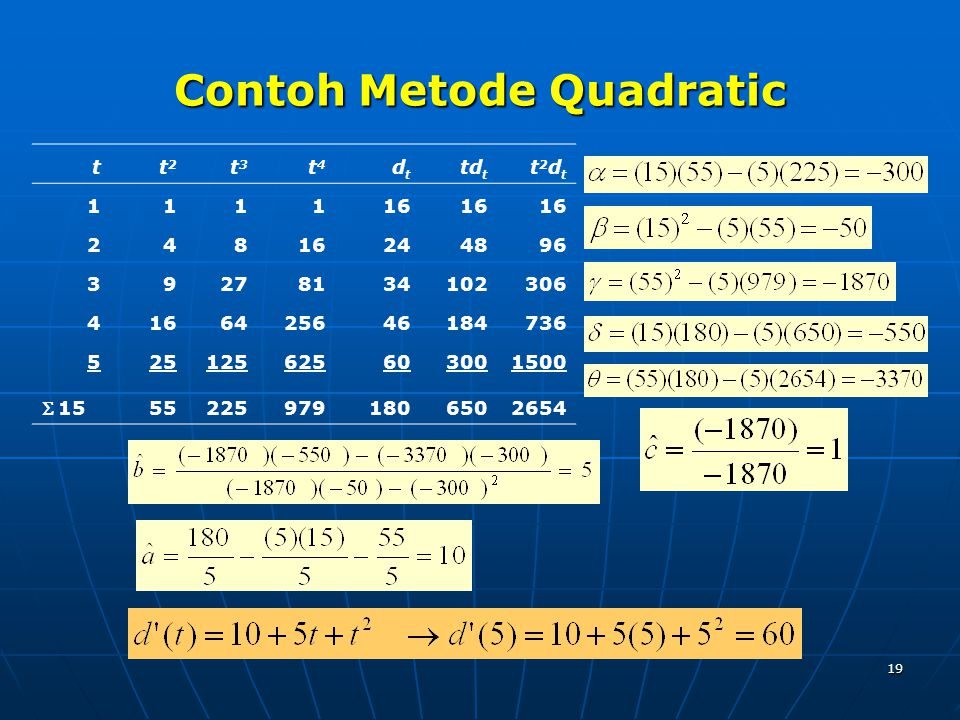 19 Contoh Metode Quadratic tt2t2 t3t3 t4t4 dtdt td t t2dtt2dt 111116 248 244896 39278134102306 4166425646184736 525125625603001500  15 552259791806502654