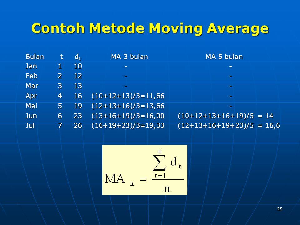 25 Contoh Metode Moving Average Bulan t d t MA 3 bulan MA 5 bulan Jan 1 10 - - Feb 2 12 - - Mar 3 13 - - Apr 4 16 (10+12+13)/3=11,66 - Mei 5 19 (12+13+16)/3=13,66 - Jun 6 23 (13+16+19)/3=16,00 (10+12+13+16+19)/5 = 14 Jul 7 26 (16+19+23)/3=19,33 (12+13+16+19+23)/5 = 16,6