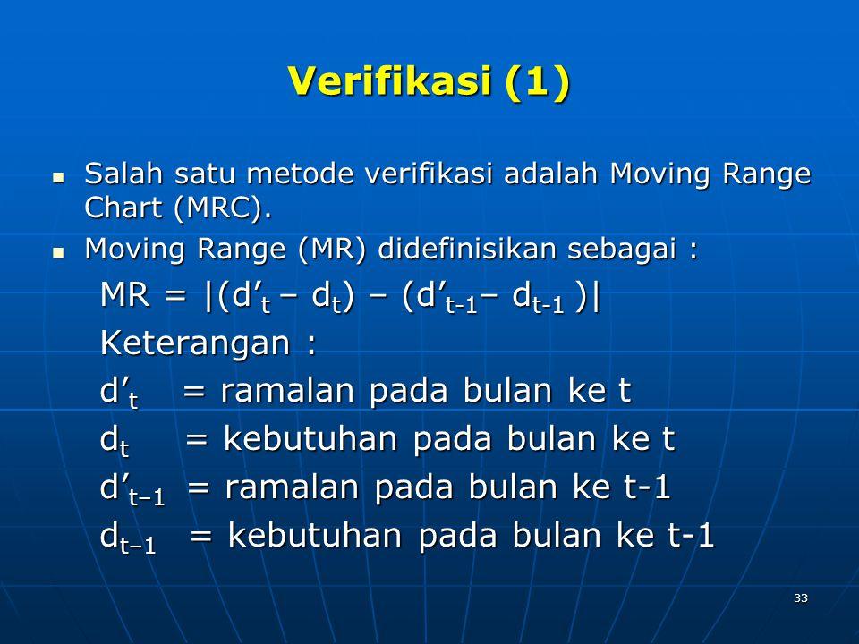33 Verifikasi (1) Salah satu metode verifikasi adalah Moving Range Chart (MRC).