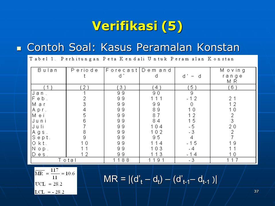 37 Verifikasi (5) Contoh Soal: Kasus Peramalan Konstan Contoh Soal: Kasus Peramalan Konstan MR = |(d' t – d t ) – (d' t-1 – d t-1 ) |