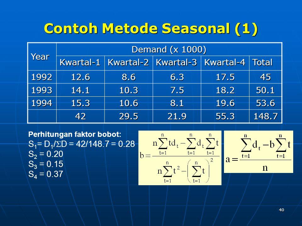 40 Contoh Metode Seasonal (1) Year Demand (x 1000) Kwartal-1Kwartal-2Kwartal-3Kwartal-4Total 199212.68.66.317.545 199314.110.37.518.250.1 199415.310.68.119.653.6 4229.521.955.3148.7 Perhitungan faktor bobot: S 1 = D 1 /  D = 42/148.7 = 0.28 S 2 = 0.20 S 3 = 0.15 S 4 = 0.37
