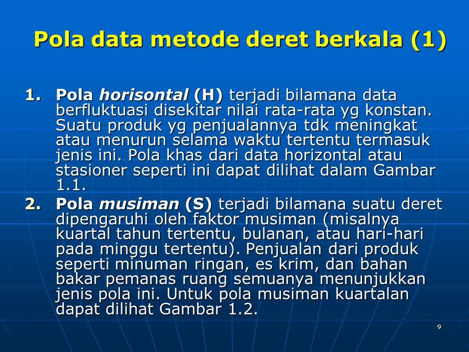 9 Pola data metode deret berkala (1) 1.Pola horisontal (H) terjadi bilamana data berfluktuasi disekitar nilai rata-rata yg konstan.