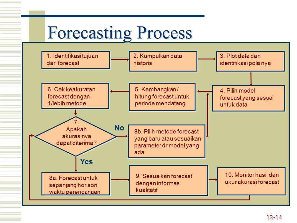 12-14 Forecasting Process 6. Cek keakuratan forecast dengan 1/lebih metode 4. Pilih model forecast yang sesuai untuk data 5. Kembangkan / hitung forec