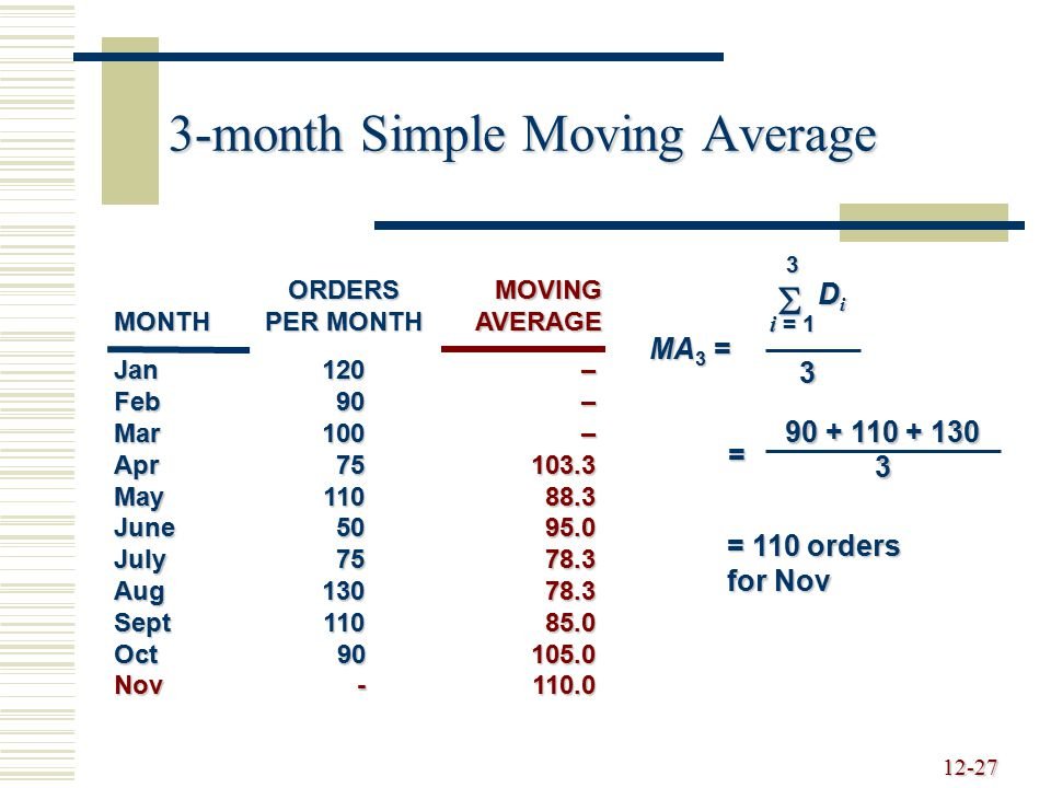12-28 5-month Simple Moving Average Jan120 Feb90 Mar100 Apr75 May110 June50 July75 Aug130 Sept110 Oct90 Nov- ORDERS MONTHPER MONTH MA 5 = 5 i = 1  DiDiDiDi 5 = 90 + 110 + 130+75+50 5 = 91 orders for Nov –––––99.085.082.088.095.091.0MOVINGAVERAGE