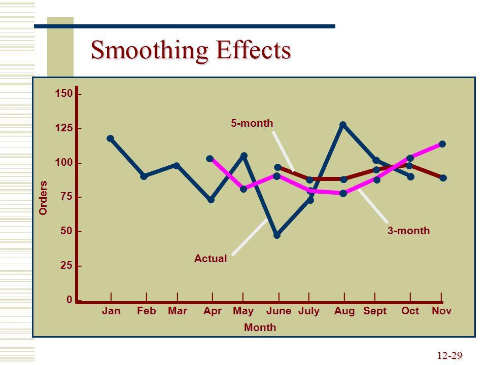 12-29 Smoothing Effects 150 150 – 125 125 – 100 100 – 75 75 – 50 50 – 25 25 – 0 0 – ||||||||||| JanFebMarAprMayJuneJulyAugSeptOctNov Actual Orders Mon
