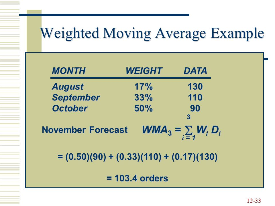 12-33 Weighted Moving Average Example MONTH WEIGHT DATA August 17%130 September 33%110 October 50%90 WMA 3 = 3 i = 1  Wi DiWi DiWi DiWi Di = (0.50)(9