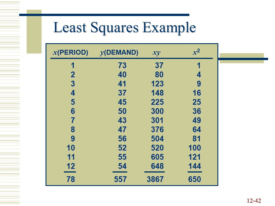 12-42 Least Squares Example x (PERIOD) y (DEMAND) xyx 2 173371 240804 3411239 43714816 54522525 65030036 74330149 84737664 95650481 1052520100 1155605