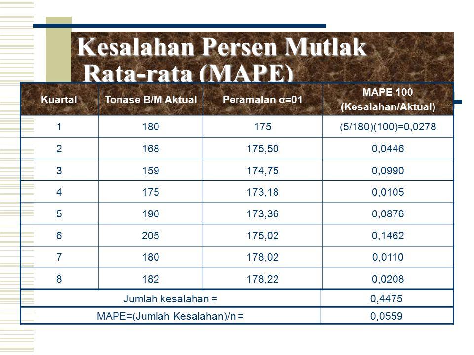 Kesalahan Persen Mutlak Rata-rata (MAPE) KuartalTonase B/M AktualPeramalan α=01 MAPE 100 (Kesalahan/Aktual) 1180175(5/180)(100)=0,0278 2168175,500,044