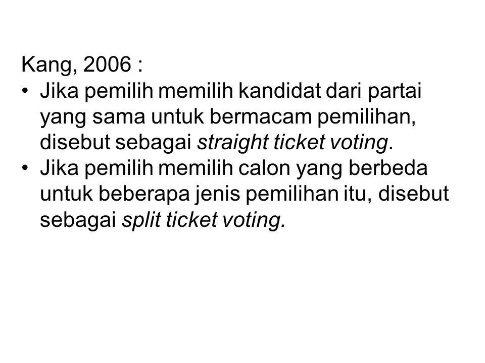 Kang, 2006 : Jika pemilih memilih kandidat dari partai yang sama untuk bermacam pemilihan, disebut sebagai straight ticket voting. Jika pemilih memili