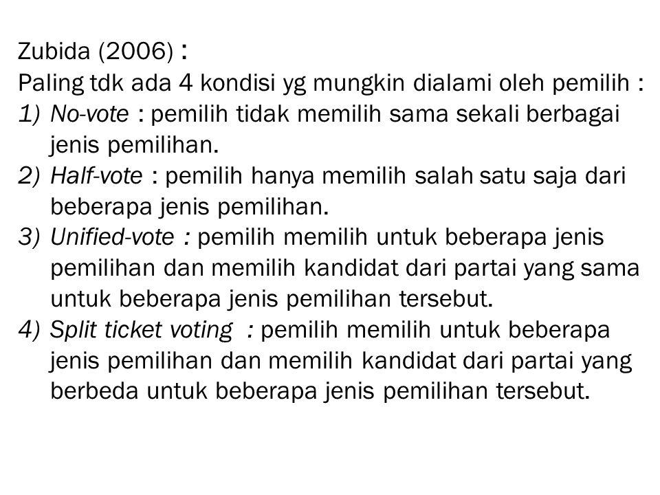 Zubida (2006) : Paling tdk ada 4 kondisi yg mungkin dialami oleh pemilih : 1)No-vote : pemilih tidak memilih sama sekali berbagai jenis pemilihan. 2)H