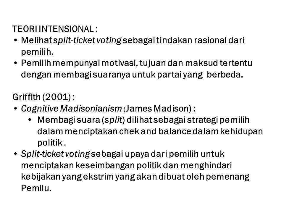 TEORI INTENSIONAL : Melihat split-ticket voting sebagai tindakan rasional dari pemilih. Pemilih mempunyai motivasi, tujuan dan maksud tertentu dengan