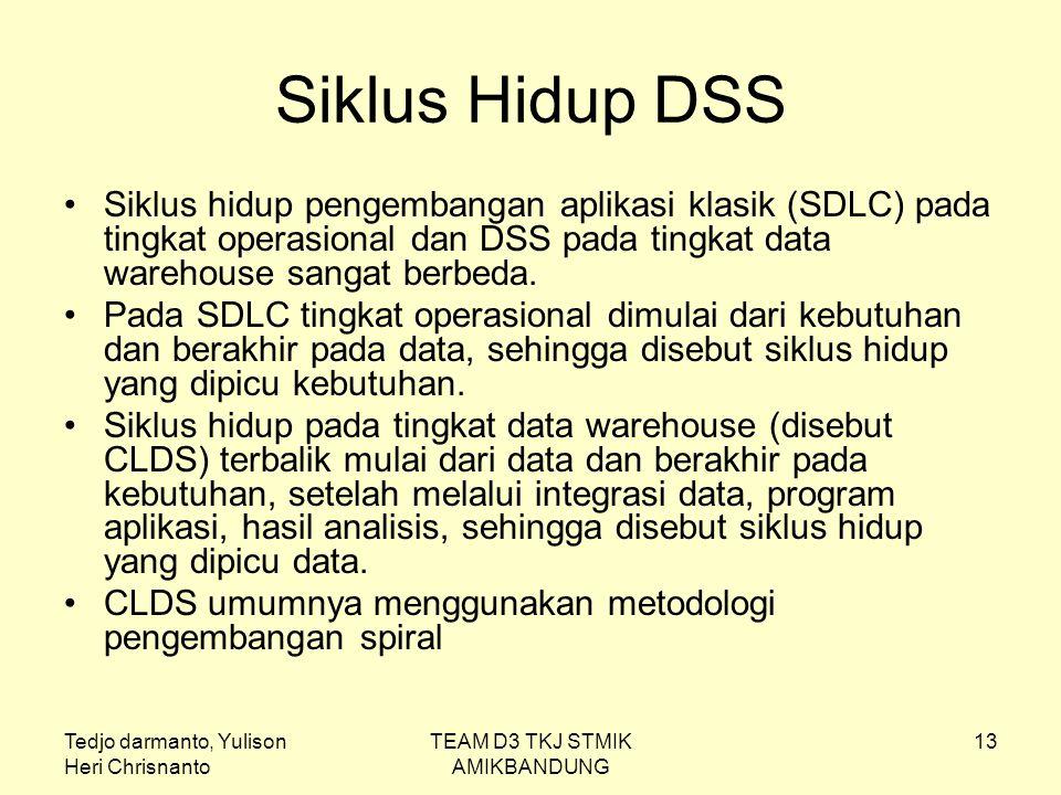 Tedjo darmanto, Yulison Heri Chrisnanto TEAM D3 TKJ STMIK AMIKBANDUNG 13 Siklus Hidup DSS Siklus hidup pengembangan aplikasi klasik (SDLC) pada tingka