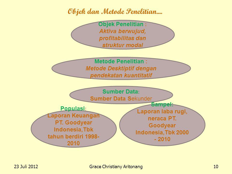 23 Juli 2012Grace Christiany Aritonang10 Objek dan Metode Penelitian.... Objek Penelitian : Aktiva berwujud, profitabilitas dan struktur modal Metode