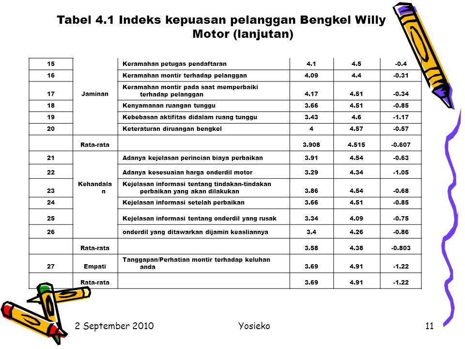 2 September 2010Yosieko11 15 Keramahan petugas pendaftaran4.14.5-0.4 16 Keramahan montir terhadap pelanggan4.094.4-0.31 17Jaminan Keramahan montir pad